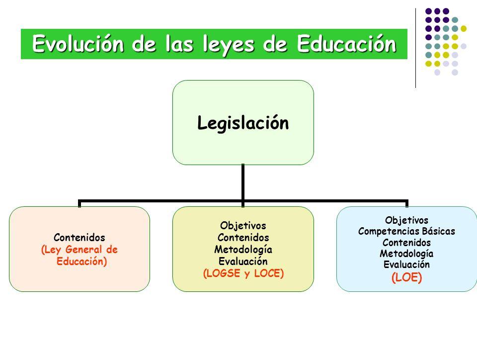 Evolución de las leyes de Educación Legislación Contenidos (Ley General de Educación) Objetivos Contenidos Metodología Evaluación (LOGSE y LOCE) Objet