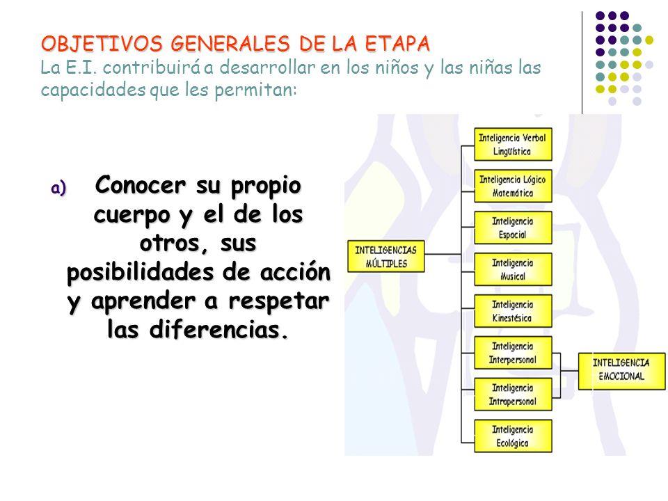 OBJETIVOS GENERALES DE LA ETAPA OBJETIVOS GENERALES DE LA ETAPA La E.I. contribuirá a desarrollar en los niños y las niñas las capacidades que les per