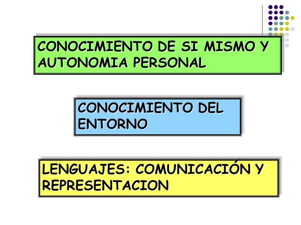 CONOCIMIENTO DE SI MISMO Y AUTONOMIA PERSONAL CONOCIMIENTO DEL ENTORNO LENGUAJES: COMUNICACIÓN Y REPRESENTACION