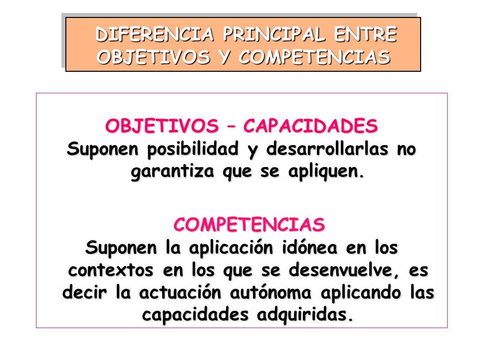 DIFERENCIA PRINCIPAL ENTRE OBJETIVOS Y COMPETENCIAS OBJETIVOS – CAPACIDADES Suponen posibilidad y desarrollarlas no garantiza que se apliquen. COMPETE