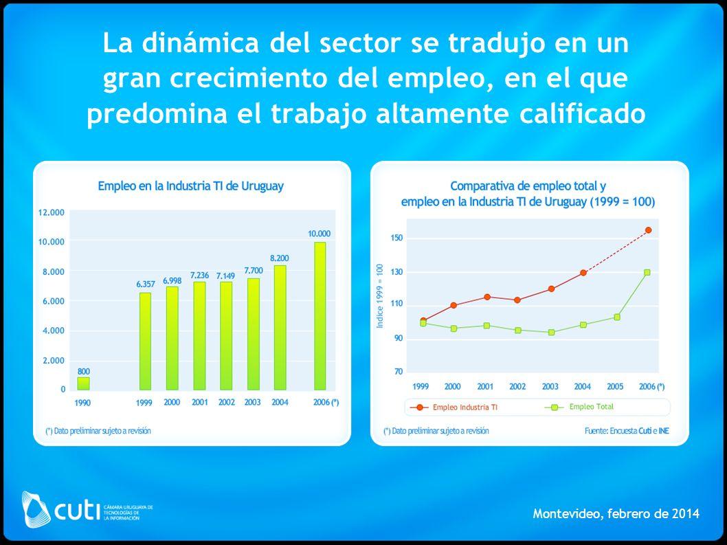 La dinámica del sector se tradujo en un gran crecimiento del empleo, en el que predomina el trabajo altamente calificado Montevideo, febrero de 2014