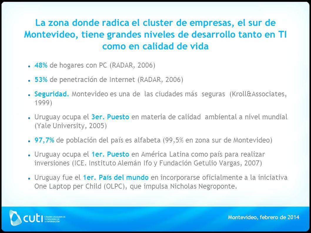 La zona donde radica el cluster de empresas, el sur de Montevideo, tiene grandes niveles de desarrollo tanto en TI como en calidad de vida 48% de hogares con PC (RADAR, 2006) 53% de penetración de Internet (RADAR, 2006) Seguridad.