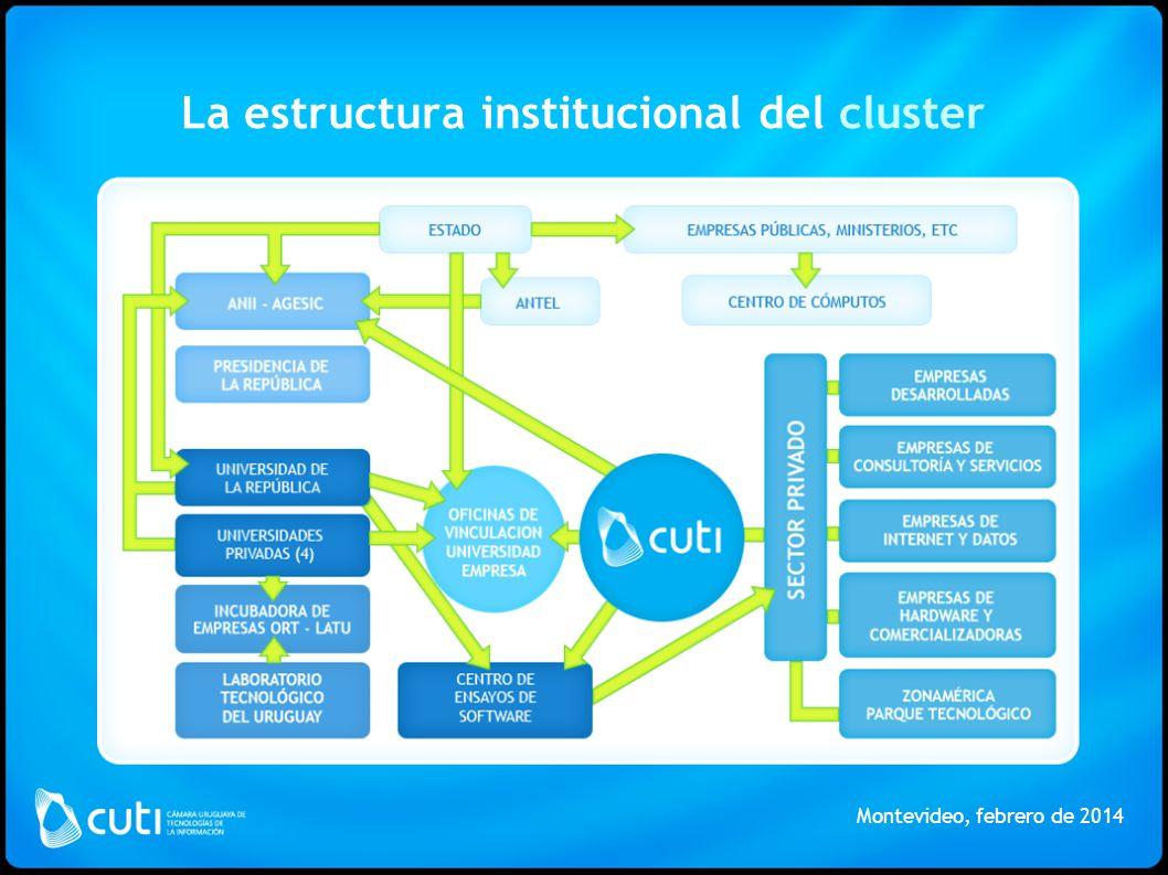 La estructura institucional del cluster Montevideo, febrero de 2014