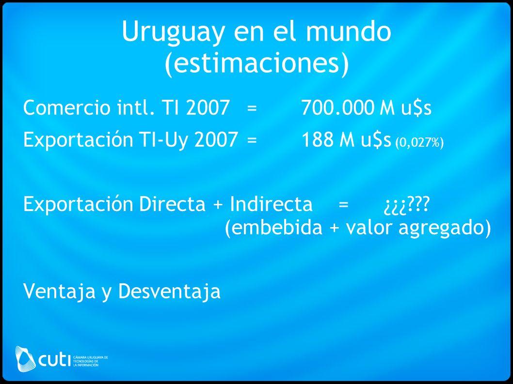 Uruguay en el mundo (estimaciones) Comercio intl.