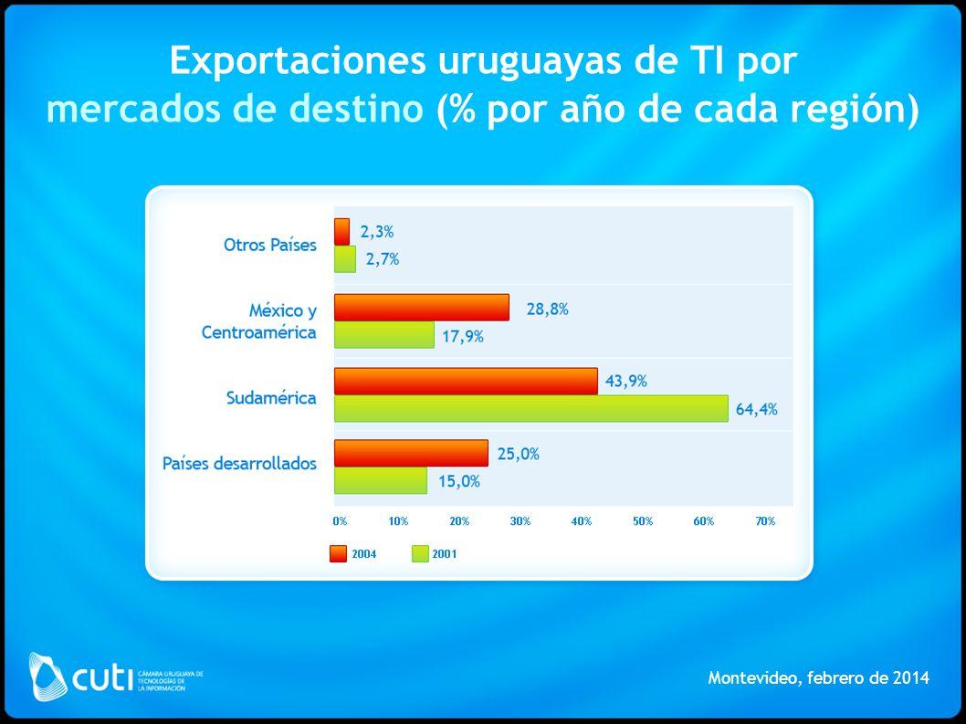 Exportaciones uruguayas de TI por mercados de destino (% por año de cada región) Montevideo, febrero de 2014