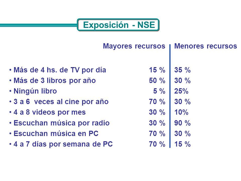 Mayores recursosMenores recursos Más de 4 hs. de TV por día Más de 3 libros por año Ningún libro 3 a 6 veces al cine por año 4 a 8 videos por mes Escu