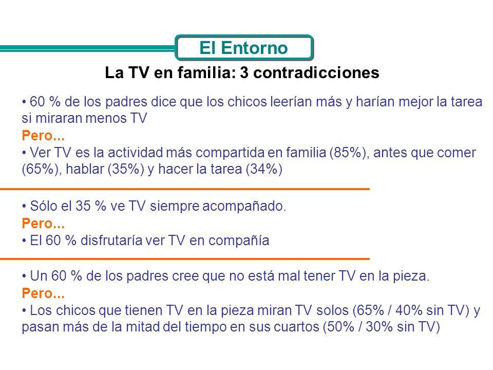 60 % de los padres dice que los chicos leerían más y harían mejor la tarea si miraran menos TV Pero... Ver TV es la actividad más compartida en famili