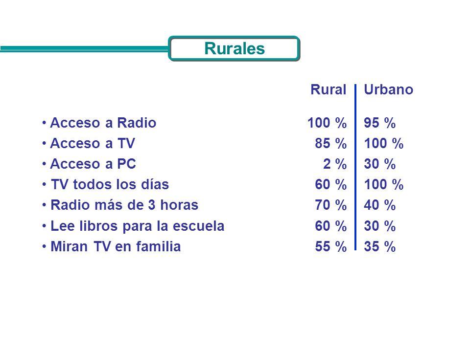 Acceso a Radio Acceso a TV Acceso a PC TV todos los días Radio más de 3 horas Lee libros para la escuela Miran TV en familia RuralUrbano 100 % 85 % 2