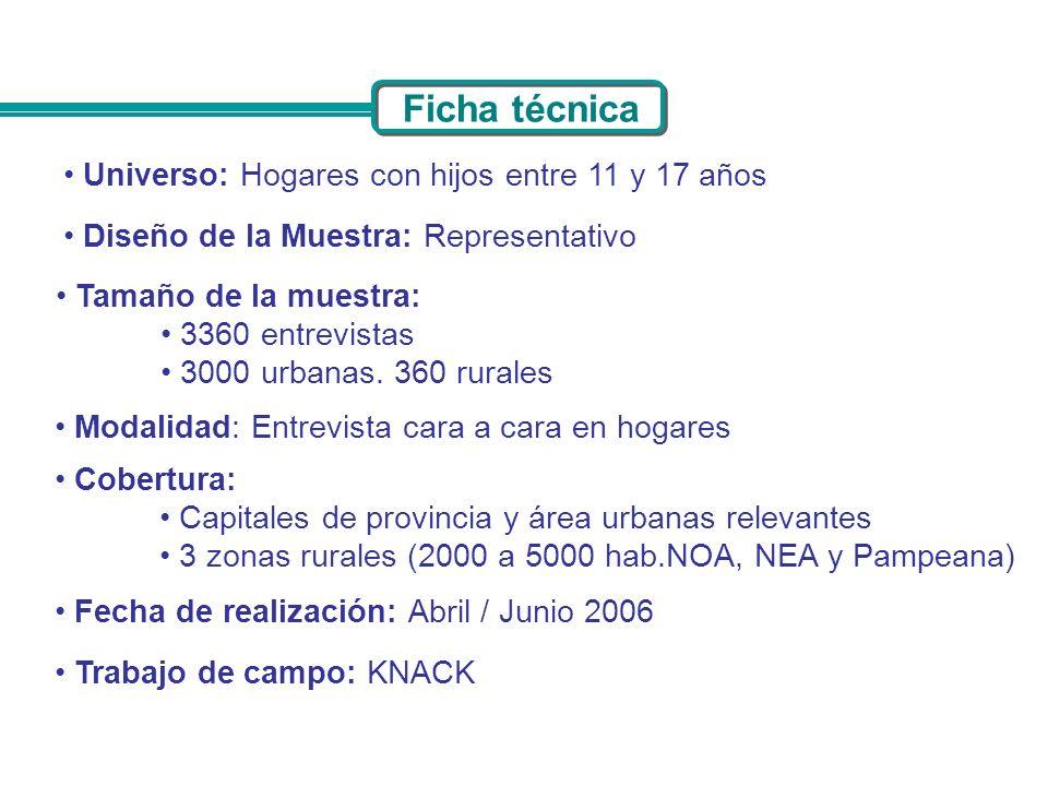 Ficha técnica Universo: Hogares con hijos entre 11 y 17 años Cobertura: Capitales de provincia y área urbanas relevantes 3 zonas rurales (2000 a 5000