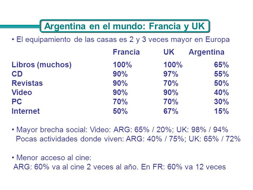 Argentina en el mundo: Francia y UK El equipamiento de las casas es 2 y 3 veces mayor en Europa FranciaUKArgentina Libros(muchos)100%100%65% CD90%97%5