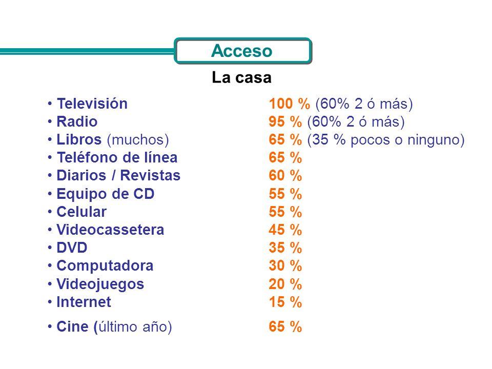 Acceso La casa Televisión100 % (60% 2 ó más) Radio95 % (60% 2 ó más) Libros (muchos)65 % (35 % pocos o ninguno) Teléfono de línea 65 % Diarios / Revis