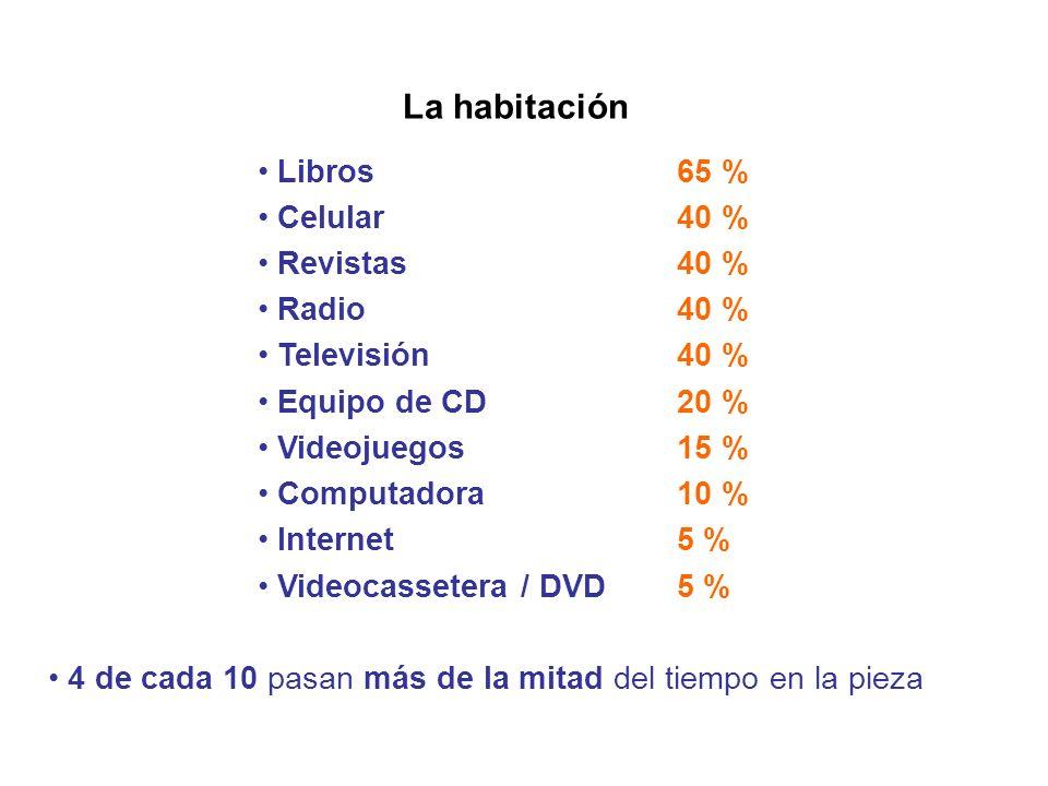 La habitación Libros 65 % Celular 40 % Revistas 40 % Radio 40 % Televisión 40 % Equipo de CD 20 % Videojuegos 15 % Computadora 10 % Internet5 % Videoc