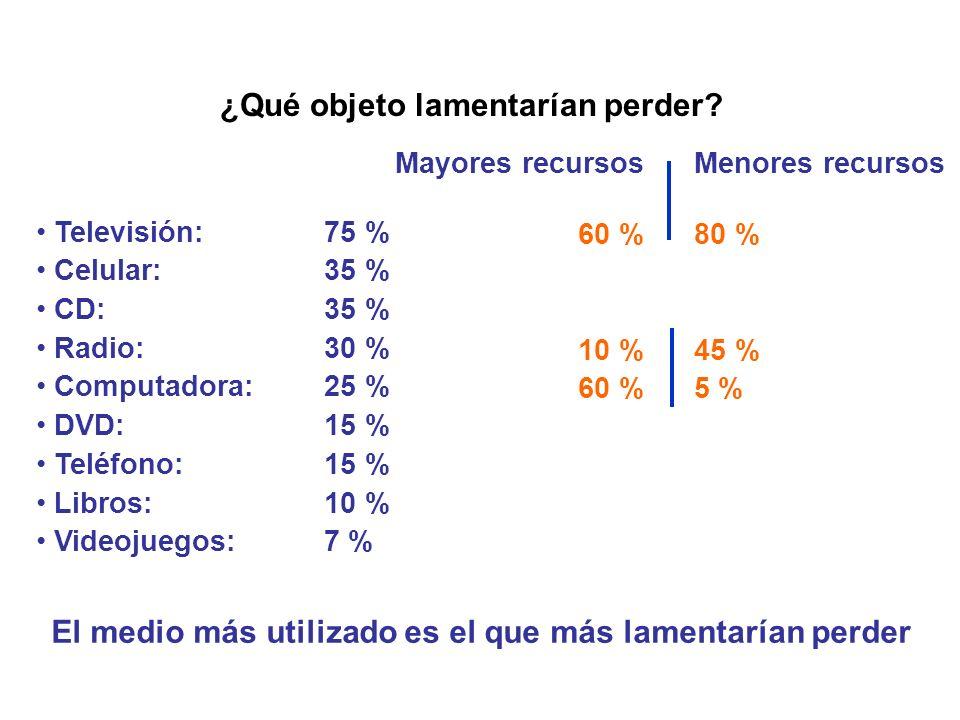 ¿Qué objeto lamentarían perder? Televisión: 75 % Celular: 35 % CD: 35 % Radio: 30 % Computadora: 25 % DVD: 15 % Teléfono: 15 % Libros: 10 % Videojuego