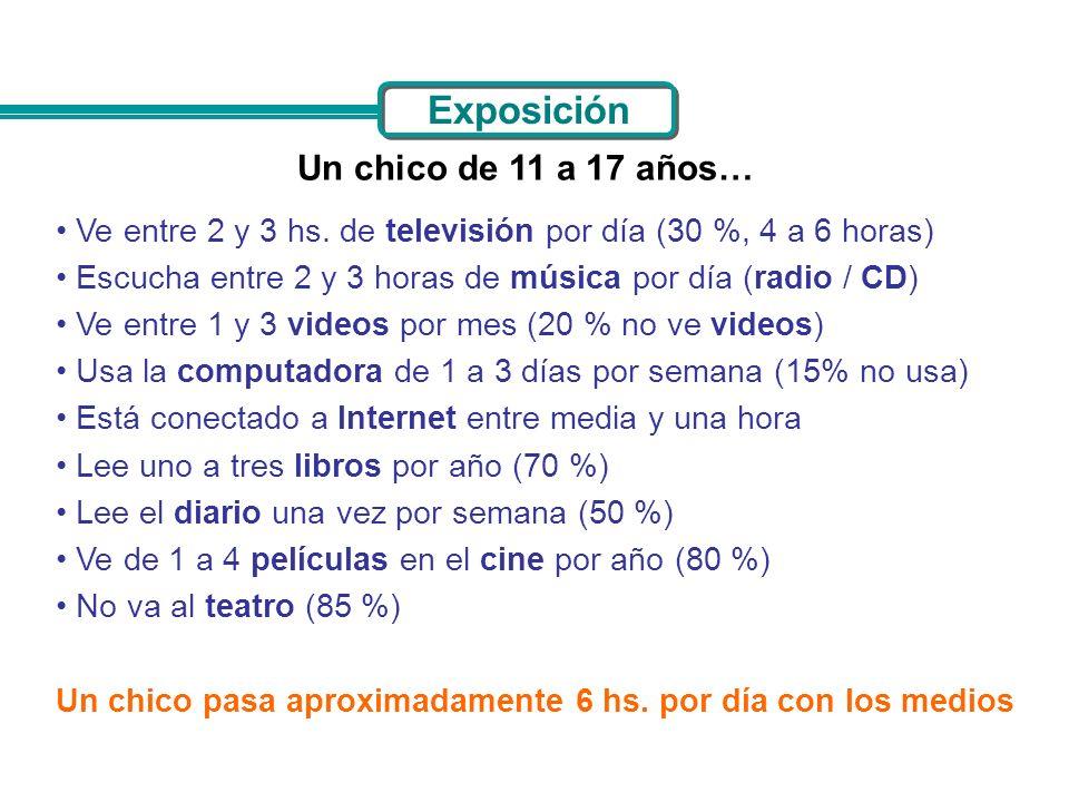 Exposición Un chico de 11 a 17 años… Ve entre 2 y 3 hs. de televisión por día (30 %, 4 a 6 horas) Escucha entre 2 y 3 horas de música por día (radio /