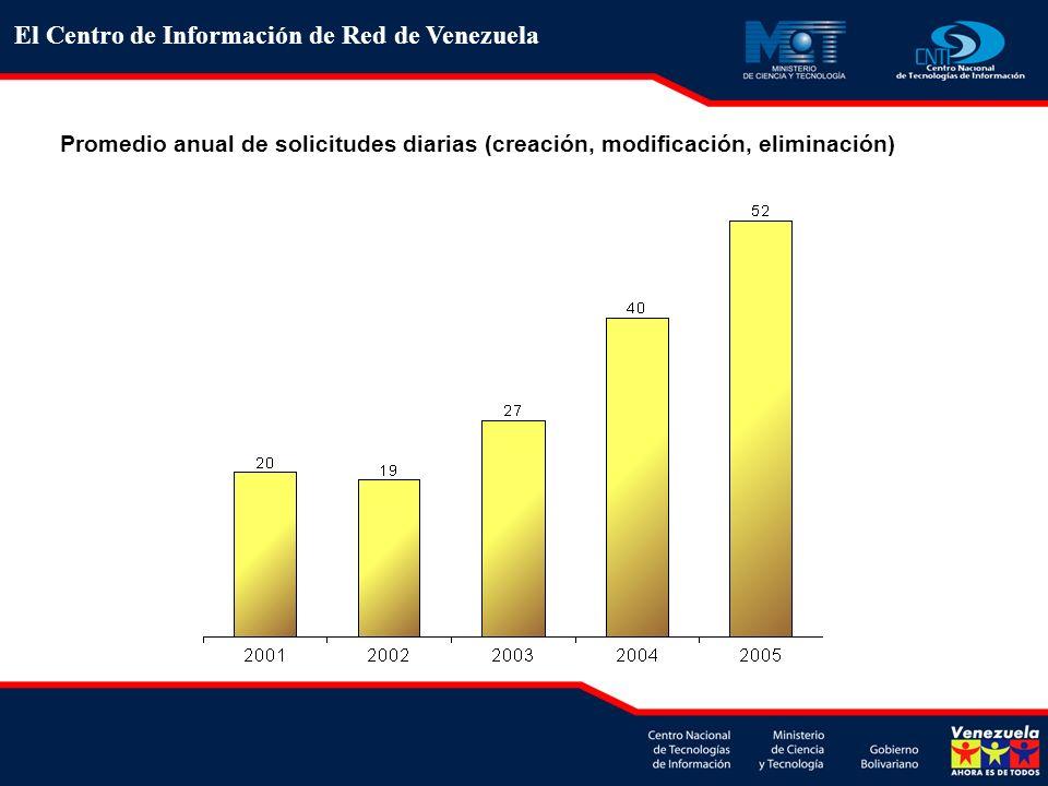 Promedio anual de solicitudes diarias (creación, modificación, eliminación) El Centro de Información de Red de Venezuela