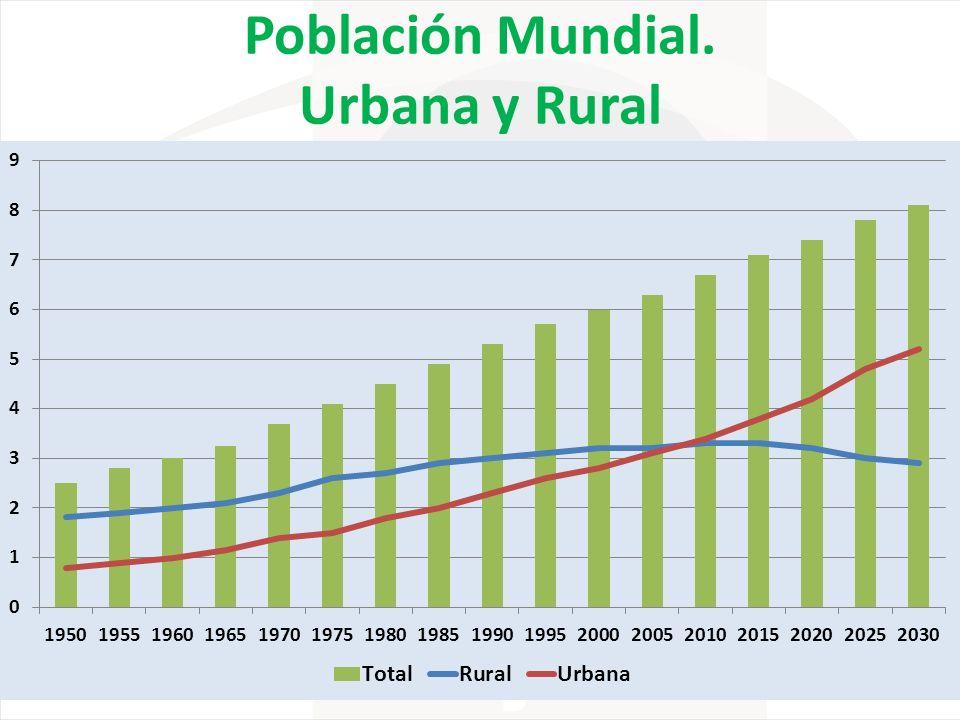 Población Mundial. Urbana y Rural