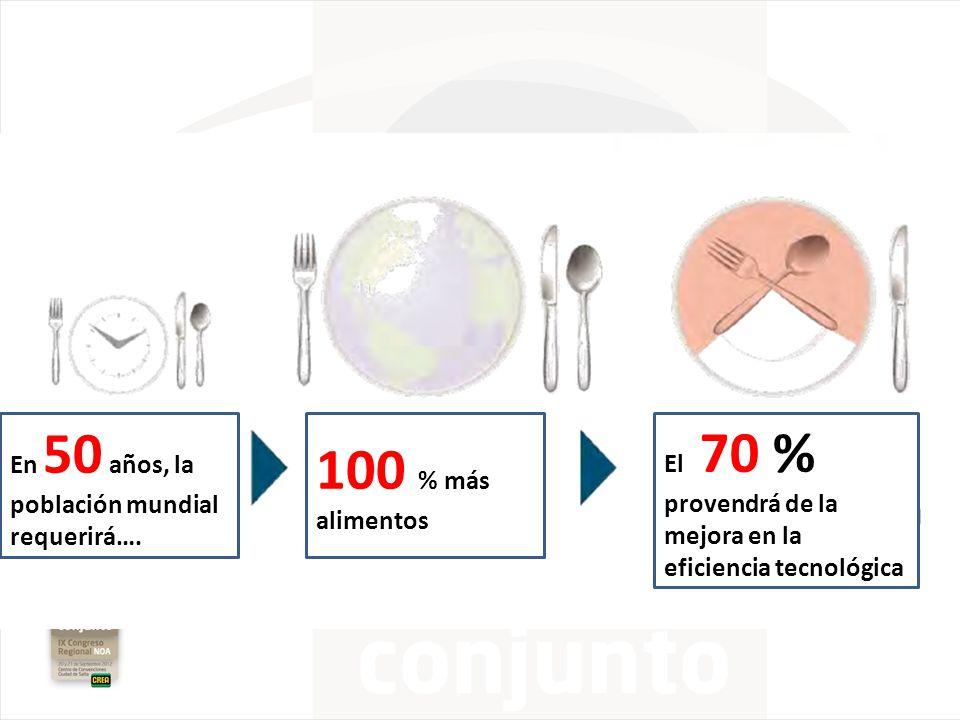 En 50 años, la población mundial requerirá…. 100 % más alimentos El 70 % provendrá de la mejora en la eficiencia tecnológica
