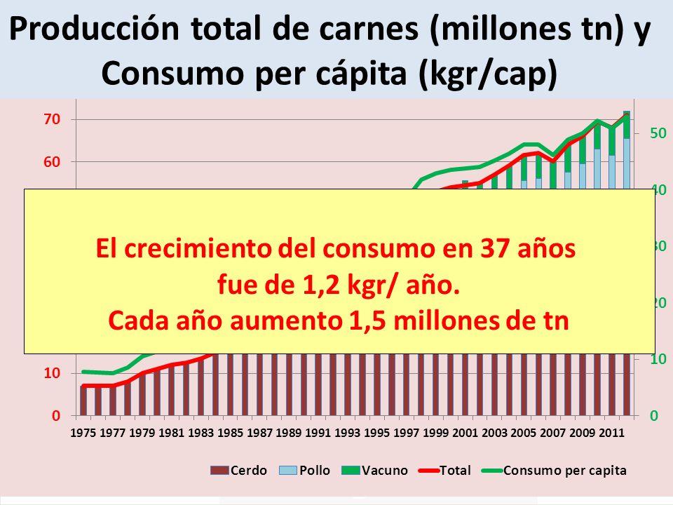 El crecimiento del consumo en 37 años fue de 1,2 kgr/ año. Cada año aumento 1,5 millones de tn