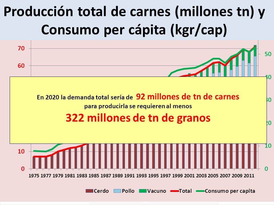 Producción total de carnes (millones tn) y Consumo per cápita (kgr/cap) En 2020 la demanda total sería de 92 millones de tn de carnes para producirla