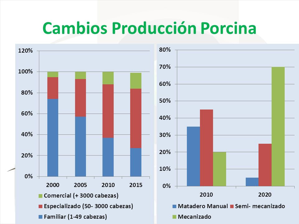 Cambios Producción Porcina