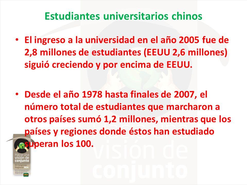 Estudiantes universitarios chinos El ingreso a la universidad en el año 2005 fue de 2,8 millones de estudiantes (EEUU 2,6 millones) siguió creciendo y