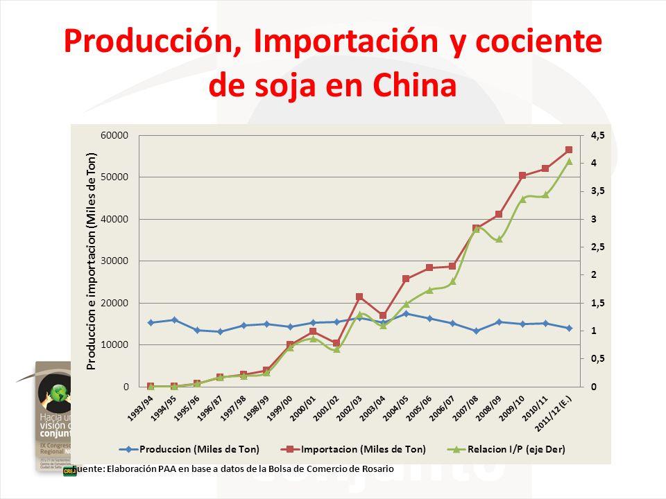 Fuente: Elaboración PAA en base a datos de la Bolsa de Comercio de Rosario Producción, Importación y cociente de soja en China
