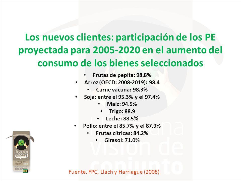 Los nuevos clientes: participación de los PE proyectada para 2005-2020 en el aumento del consumo de los bienes seleccionados Frutas de pepita: 98.8% A