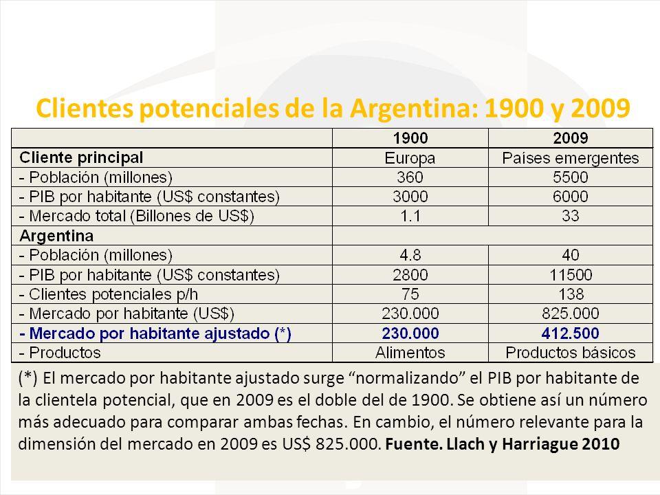 Clientes potenciales de la Argentina: 1900 y 2009 (*) El mercado por habitante ajustado surge normalizando el PIB por habitante de la clientela potenc