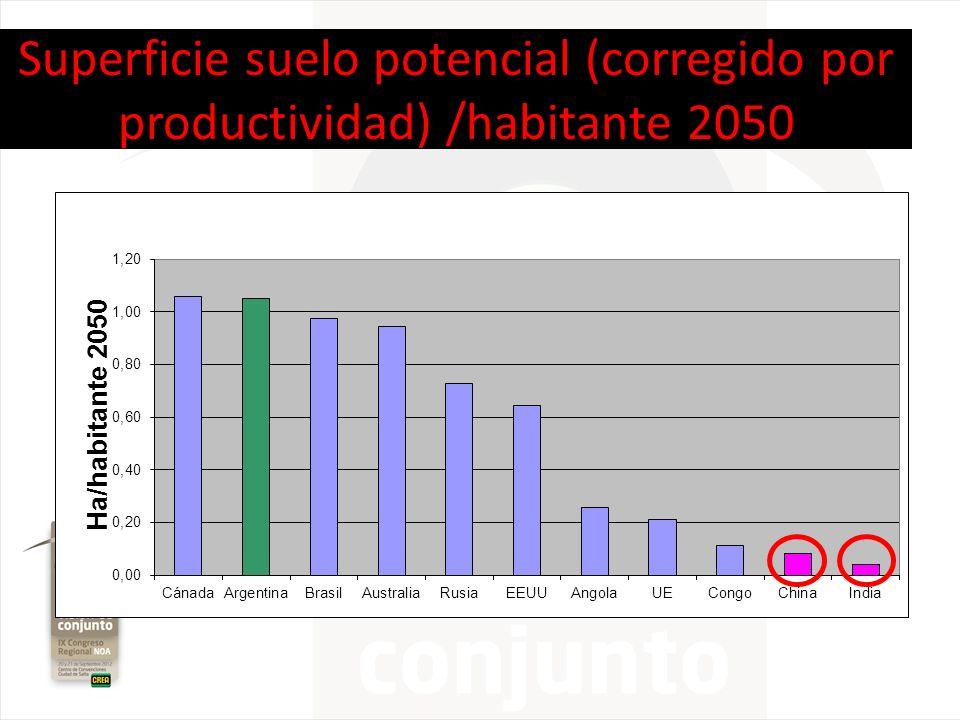 Superficie suelo potencial (corregido por productividad) /habitante 2050