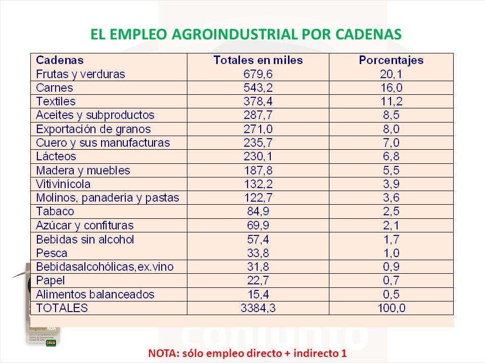 EL EMPLEO AGROINDUSTRIAL POR CADENAS NOTA: sólo empleo directo + indirecto 1