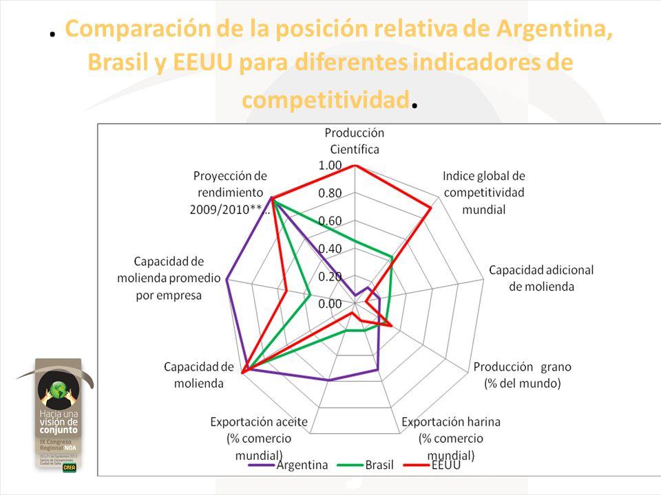 . Comparación de la posición relativa de Argentina, Brasil y EEUU para diferentes indicadores de competitividad.