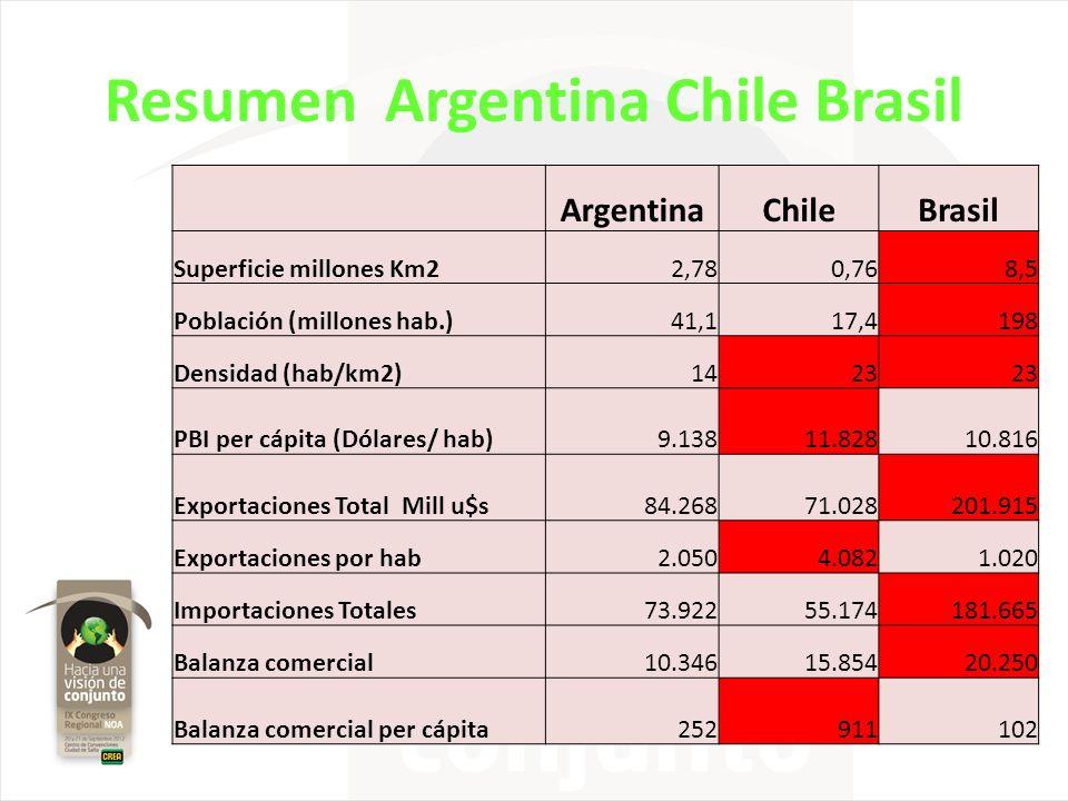 Resumen Argentina Chile Brasil ArgentinaChileBrasil Superficie millones Km22,780,768,5 Población (millones hab.)41,117,4198 Densidad (hab/km2)1423 PBI