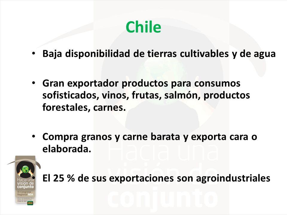 Chile Baja disponibilidad de tierras cultivables y de agua Gran exportador productos para consumos sofisticados, vinos, frutas, salmón, productos fore