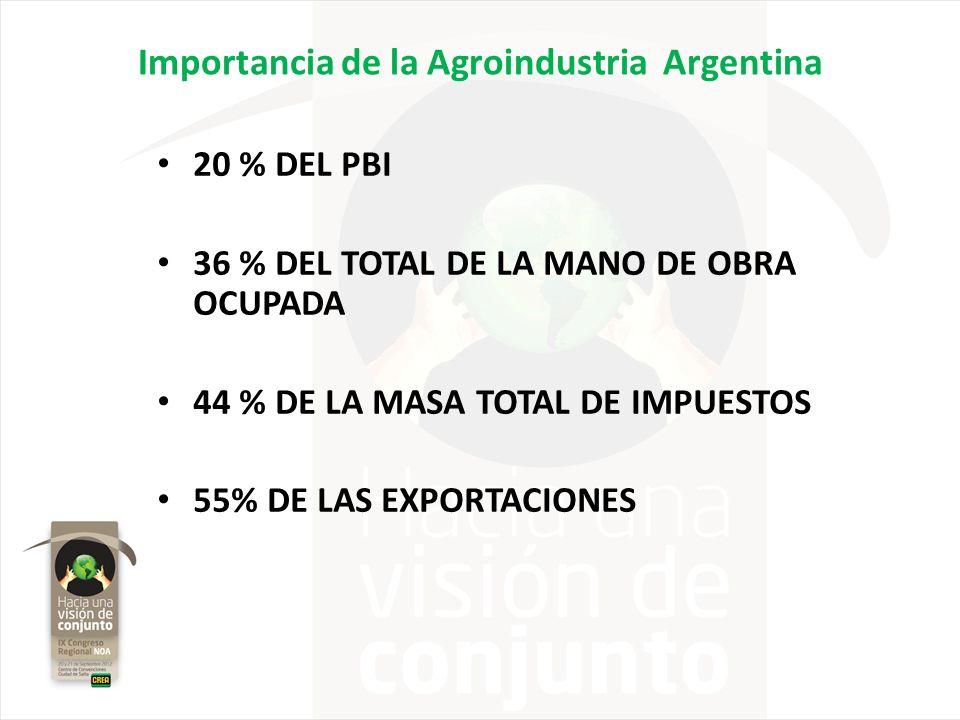 Importancia de la Agroindustria Argentina 20 % DEL PBI 36 % DEL TOTAL DE LA MANO DE OBRA OCUPADA 44 % DE LA MASA TOTAL DE IMPUESTOS 55% DE LAS EXPORTA