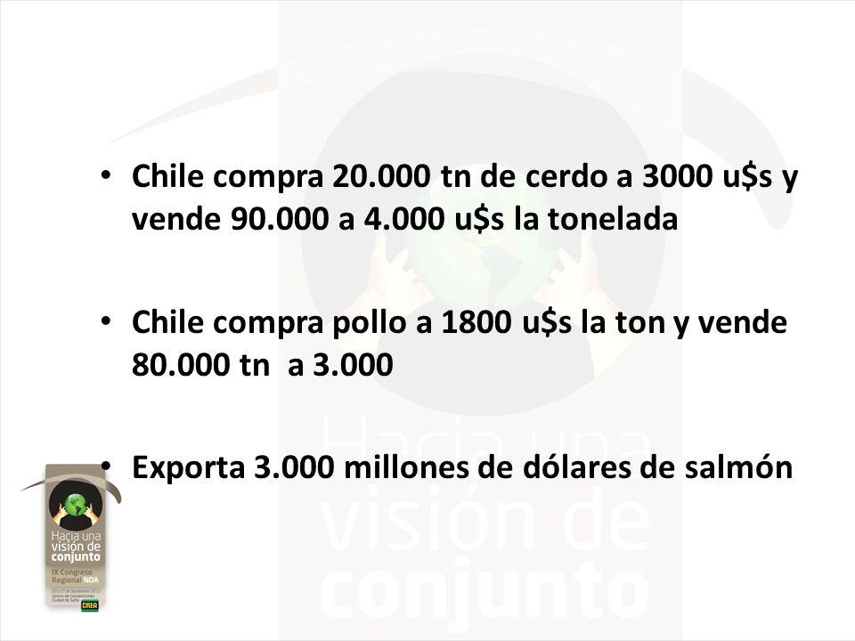 Chile compra 20.000 tn de cerdo a 3000 u$s y vende 90.000 a 4.000 u$s la tonelada Chile compra pollo a 1800 u$s la ton y vende 80.000 tn a 3.000 Expor