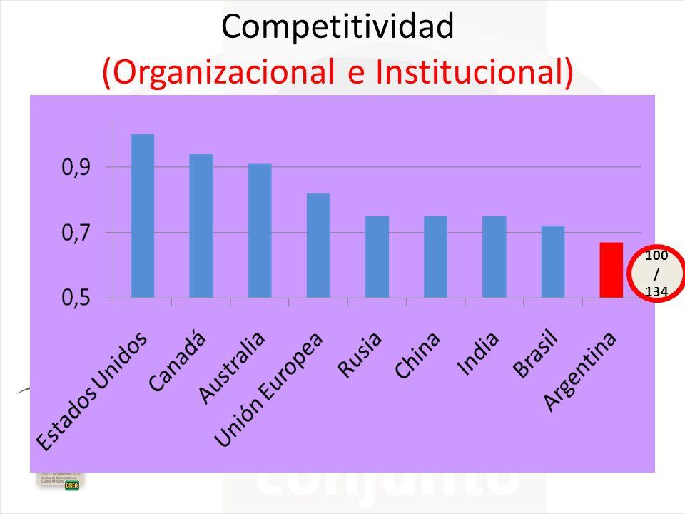 Competitividad (Organizacional e Institucional) 100 / 134