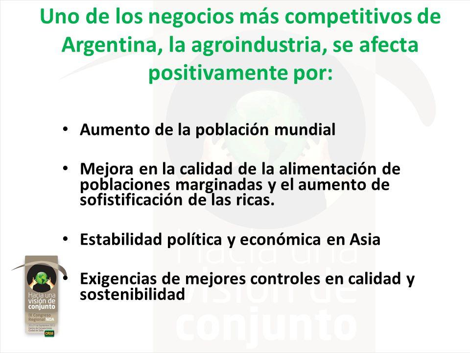 Uno de los negocios más competitivos de Argentina, la agroindustria, se afecta positivamente por: Aumento de la población mundial Mejora en la calidad
