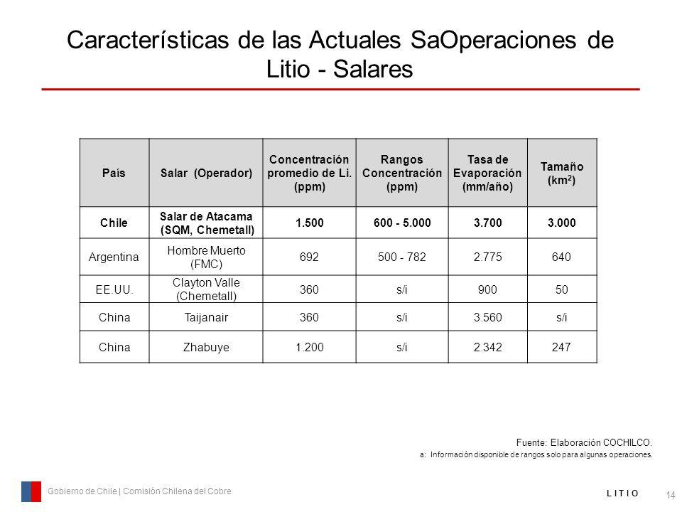 Características de las Actuales SaOperaciones de Litio - Salares 14 Gobierno de Chile | Comisión Chilena del Cobre L I T I O PaísSalar (Operador) Conc