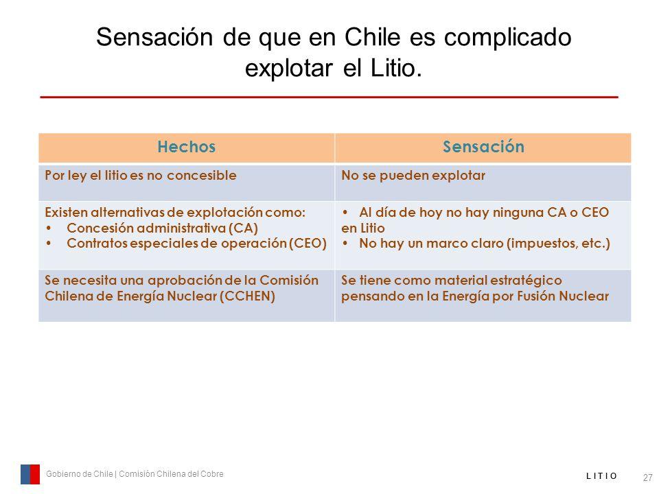 Sensación de que en Chile es complicado explotar el Litio. 27 Gobierno de Chile | Comisión Chilena del Cobre L I T I O HechosSensación Por ley el liti