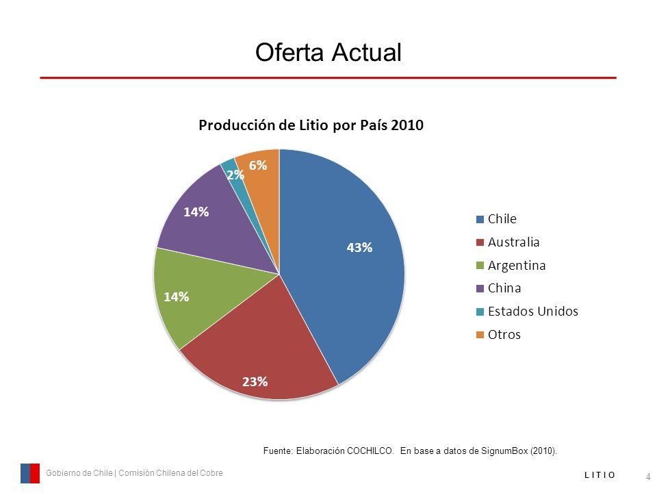 Oferta Actual 4 Gobierno de Chile | Comisión Chilena del Cobre L I T I O Fuente: Elaboración COCHILCO. En base a datos de SignumBox (2010).