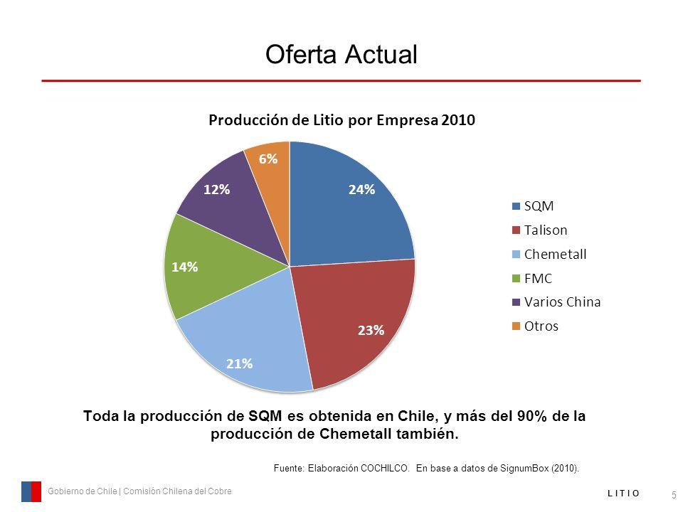 Oferta Actual 5 Gobierno de Chile | Comisión Chilena del Cobre L I T I O Fuente: Elaboración COCHILCO. En base a datos de SignumBox (2010). Toda la pr