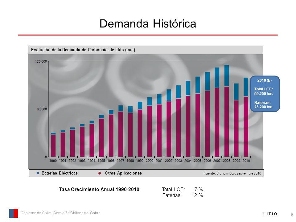 Demanda Histórica 6 Gobierno de Chile | Comisión Chilena del Cobre L I T I O Evolución de la Demanda de Carbonato de Litio (ton.) Baterías Eléctricas