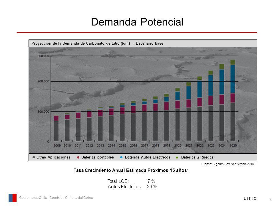 Demanda Potencial 7 Gobierno de Chile | Comisión Chilena del Cobre L I T I O Tasa Crecimiento Anual Estimada Próximos 15 años: Total LCE: 7 % Autos El