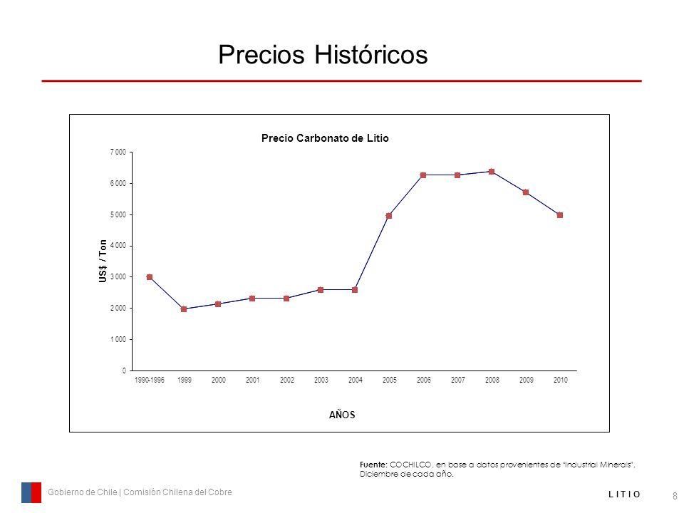 Precios Históricos 8 Gobierno de Chile | Comisión Chilena del Cobre L I T I O Fuente : COCHILCO, en base a datos provenientes de Industrial Minerals,