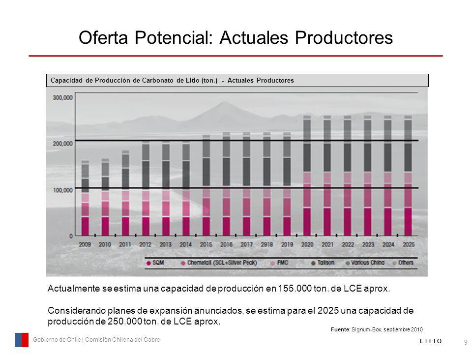 Oferta Potencial: Actuales Productores 9 Gobierno de Chile | Comisión Chilena del Cobre L I T I O Capacidad de Producción de Carbonato de Litio (ton.)
