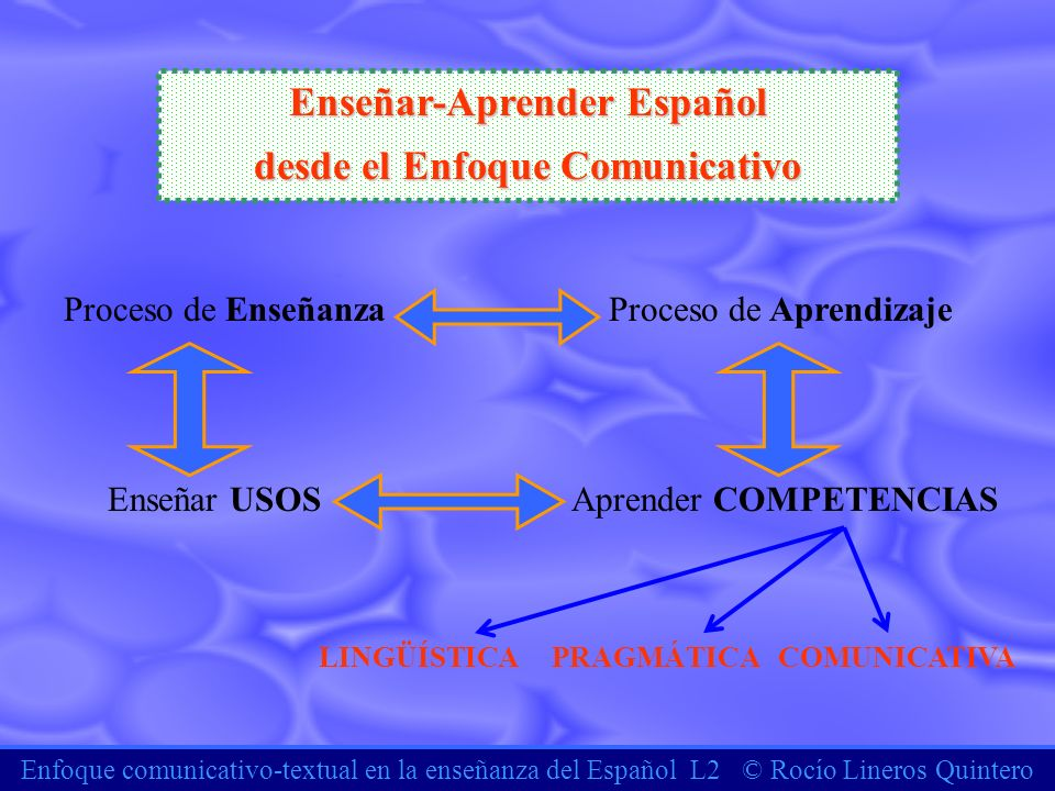 Enfoque comunicativo-textual en la enseñanza del Español L2 © Rocío Lineros Quintero Enseñar-Aprender Español desde el Enfoque Comunicativo Proceso de