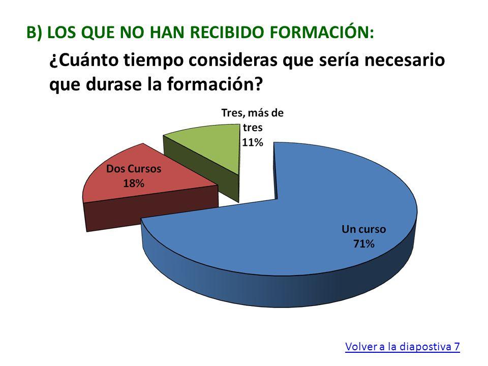 B) LOS QUE NO HAN RECIBIDO FORMACIÓN: ¿Cuánto tiempo consideras que sería necesario que durase la formación? Volver a la diapostiva 7