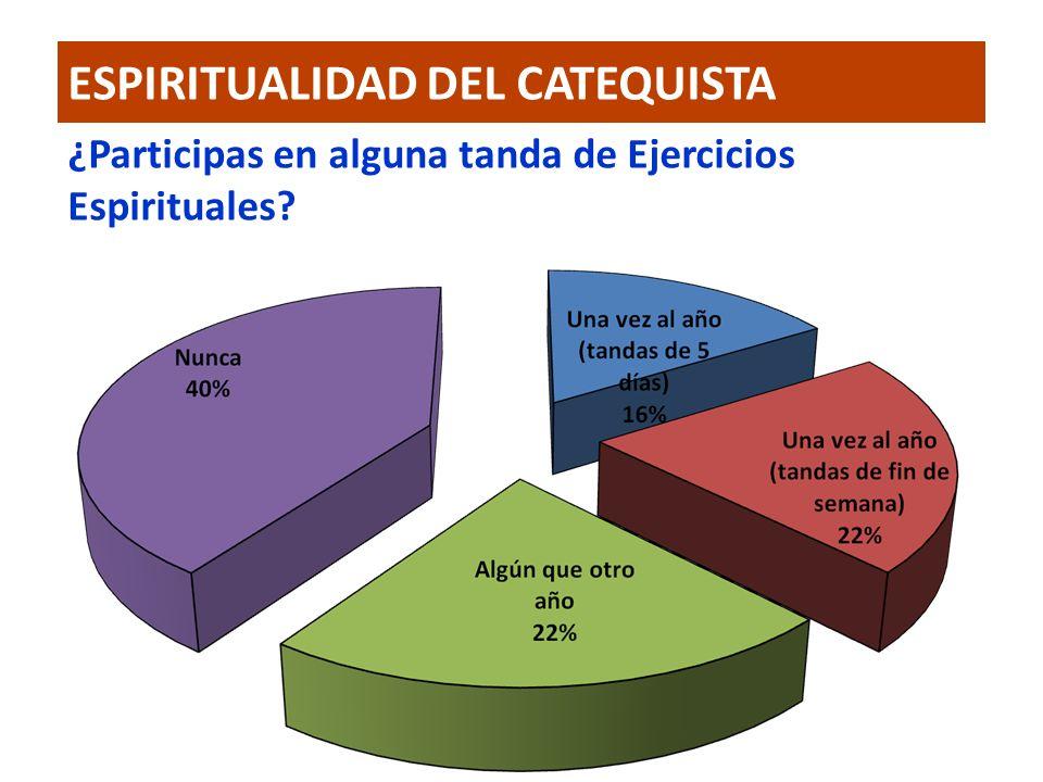ESPIRITUALIDAD DEL CATEQUISTA ¿Participas en alguna tanda de Ejercicios Espirituales?