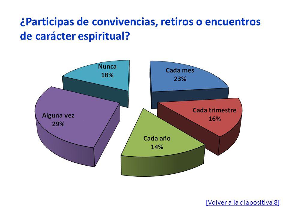 ¿Participas de convivencias, retiros o encuentros de carácter espiritual? [Volver a la diapositiva 8]