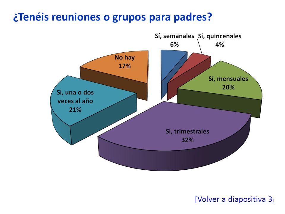 ¿Tenéis reuniones o grupos para padres? [Volver a diapositiva 3 ]